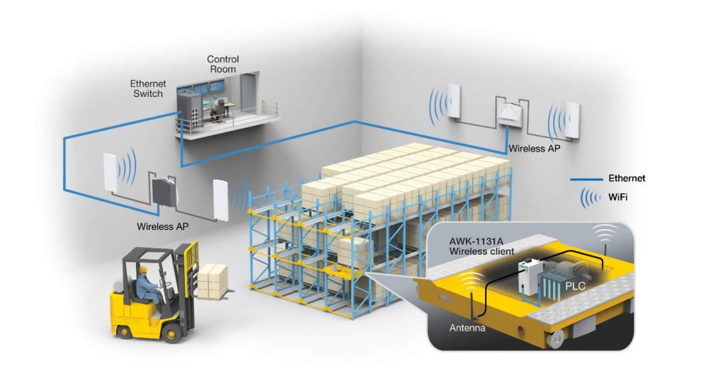Moxa – The Cold Storage Warehouse Where Wireless Doesn't Freeze Up