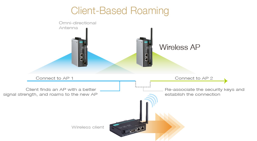Five Tips to Deploy Wireless Networks for AS/RS and AGV Systems ...
