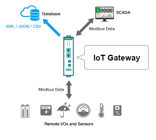 IIoT Gateways: The Top 5 Considerations